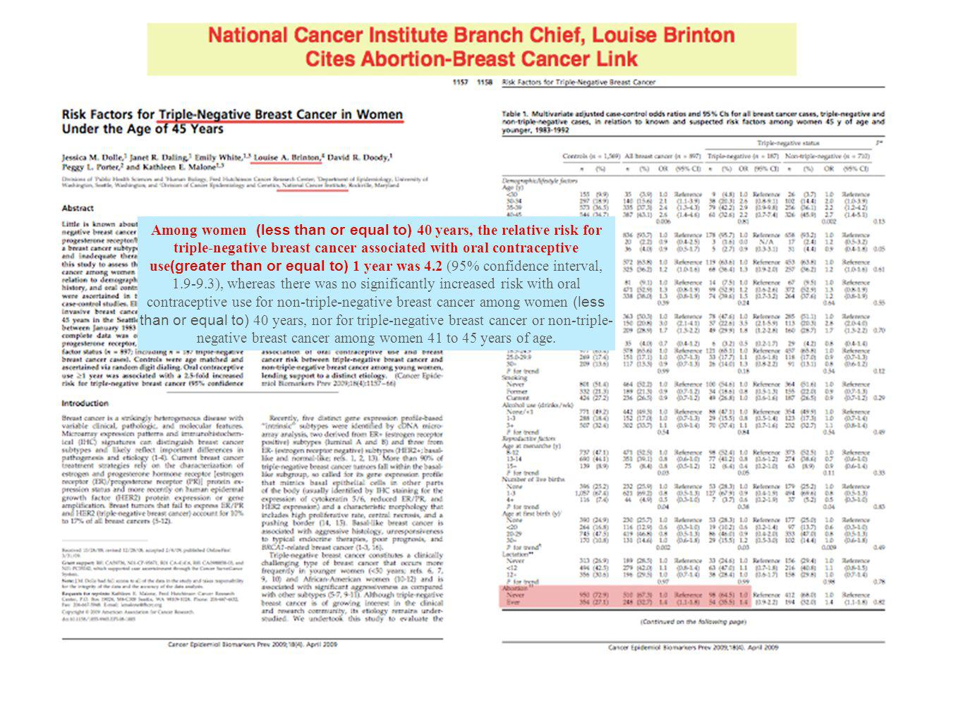 Among women (less than or equal to) 40 years, the relative risk for triple-negative breast cancer associated with oral contraceptive use(greater than or equal to) 1 year was 4.2 (95% confidence interval, 1.9-9.3), whereas there was no significantly increased risk with oral contraceptive use for non-triple-negative breast cancer among women (less than or equal to) 40 years, nor for triple-negative breast cancer or non-triple-negative breast cancer among women 41 to 45 years of age.