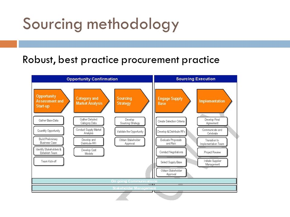 Sourcing methodology Robust, best practice procurement practice