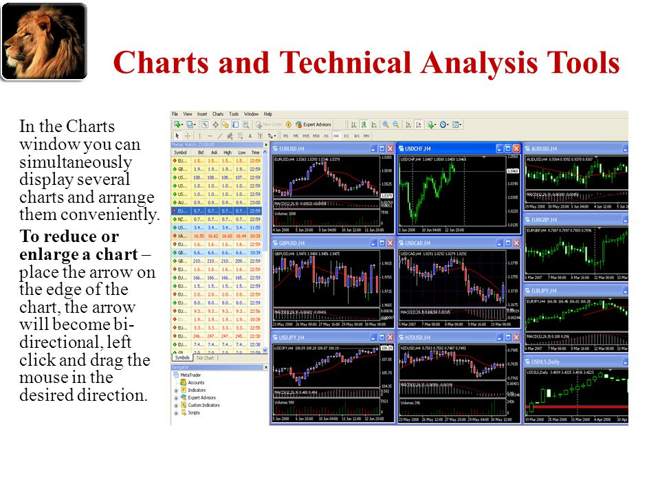 Charts and Technical Analysis Tools