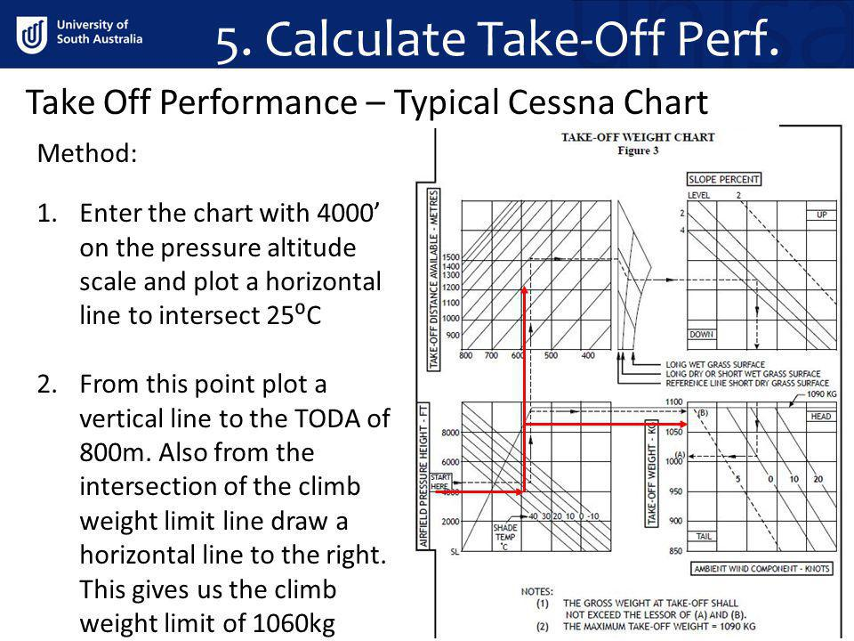 5. Calculate Take-Off Perf.