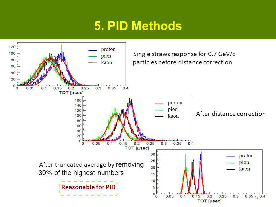 5. PID Methods Single straws response for 0.7 GeV/c particles before distance correction. After distance correction.