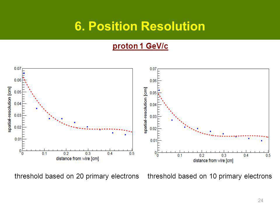 6. Position Resolution proton 1 GeV/c
