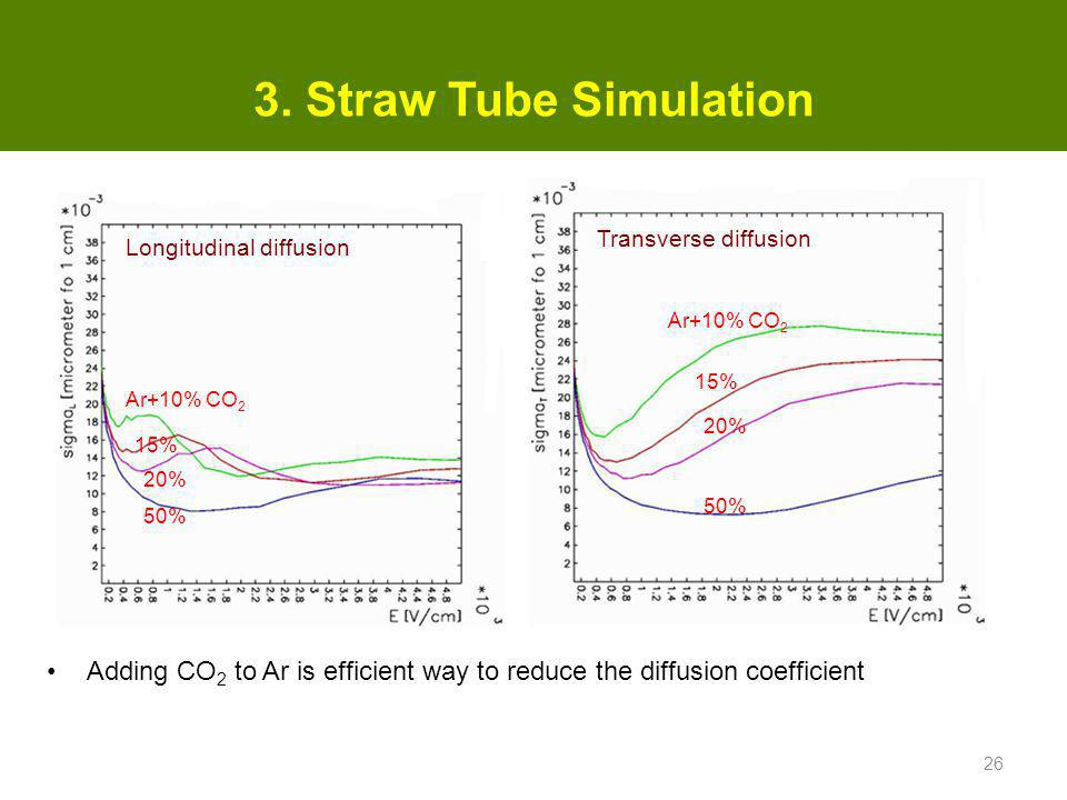 3. Straw Tube Simulation Transverse diffusion. Longitudinal diffusion. Ar+10% CO2. 15% Ar+10% CO2.