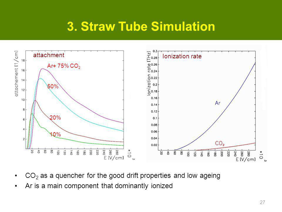 3. Straw Tube Simulation attachment. Ionization rate. Ar+ 75% CO2. 50% 20% 10% CO2 as a quencher for the good drift properties and low ageing.