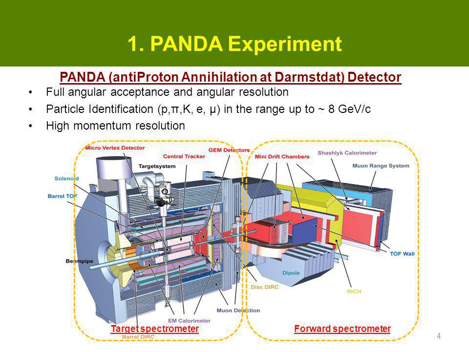 1. PANDA Experiment PANDA (antiProton Annihilation at Darmstdat) Detector. Full angular acceptance and angular resolution.