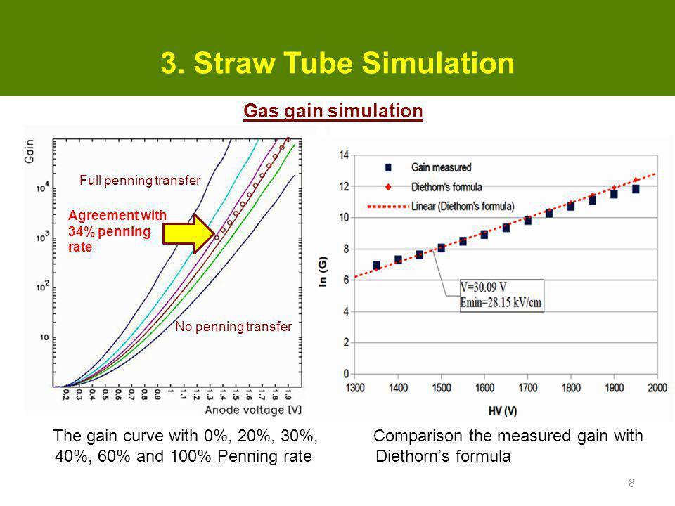 3. Straw Tube Simulation Gas gain simulation