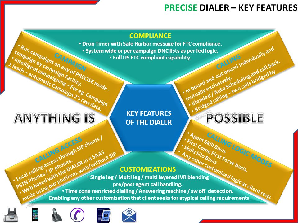 ANYTHING IS POSSIBLE PRECISE DIALER – KEY FEATURES COMPLIANCE CAMPAIGN