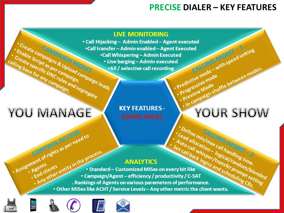 YOU MANAGE YOUR SHOW PRECISE DIALER – KEY FEATURES LIVE MONITORING