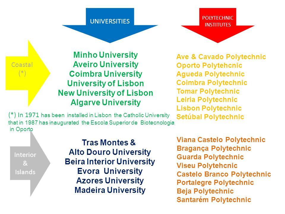 New University of Lisbon Beira Interior University