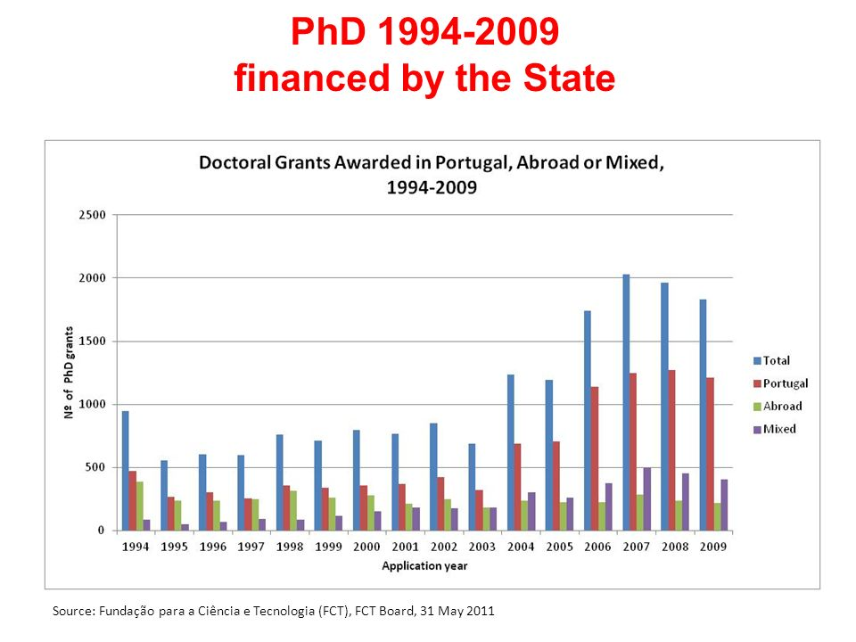 PhD 1994-2009 financed by the State