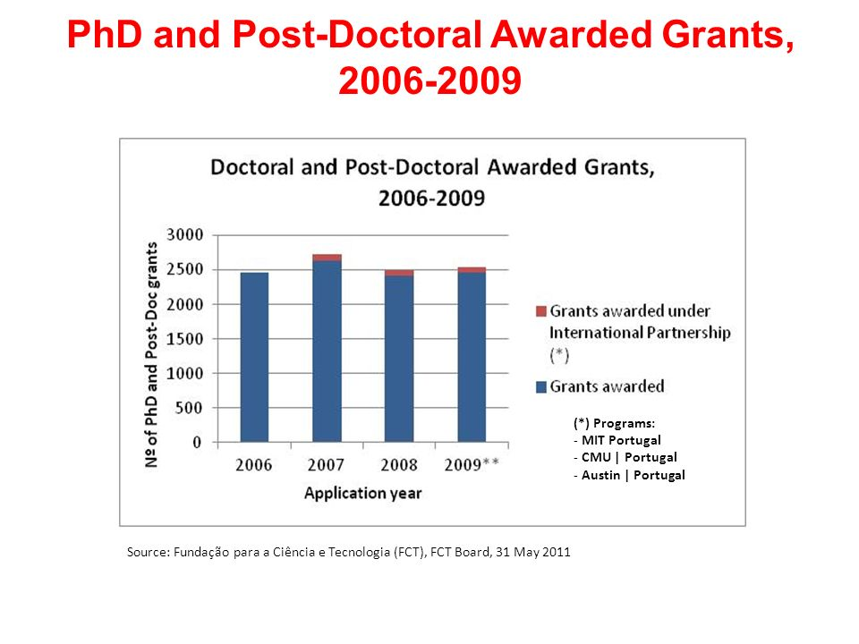 PhD and Post-Doctoral Awarded Grants, 2006-2009
