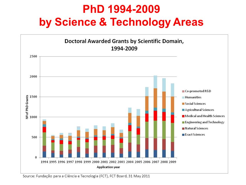 PhD 1994-2009 by Science & Technology Areas