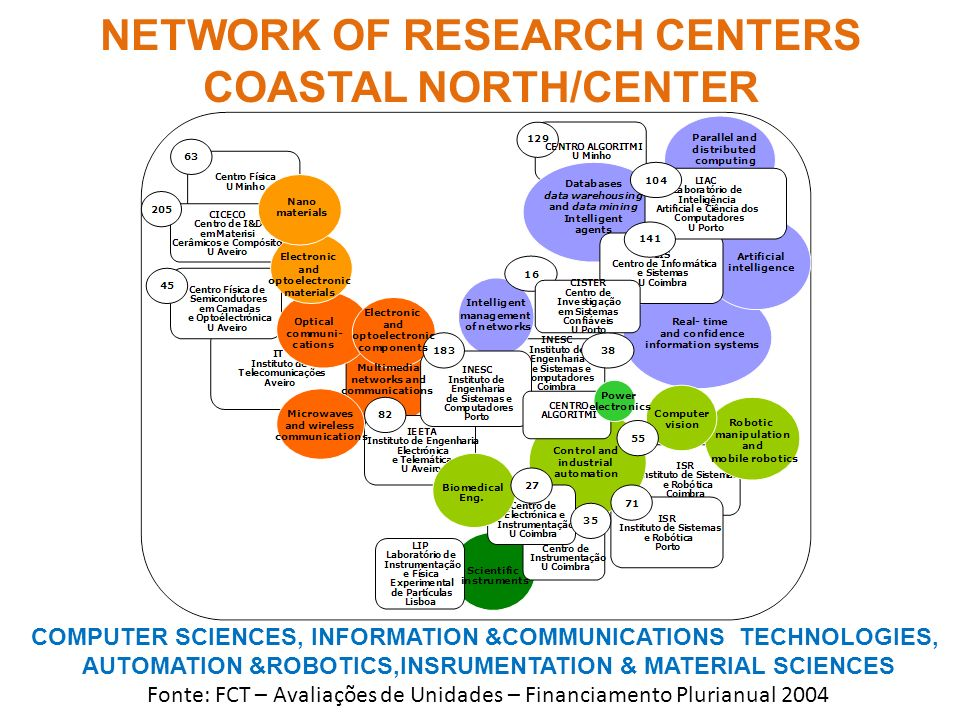 NETWORK OF RESEARCH CENTERS COASTAL NORTH/CENTER