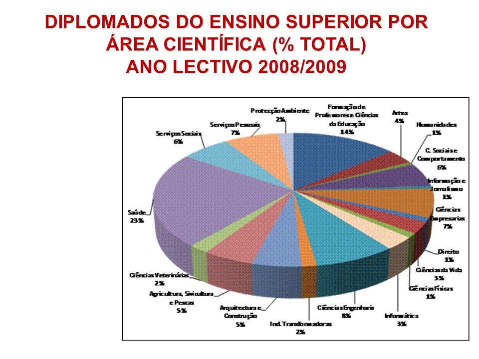 DIPLOMADOS DO ENSINO SUPERIOR POR ÁREA CIENTÍFICA (% TOTAL) ANO LECTIVO 2008/2009