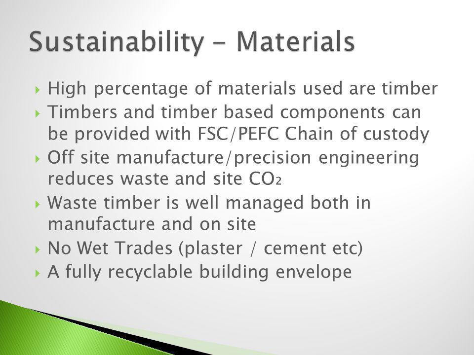 Sustainability - Materials