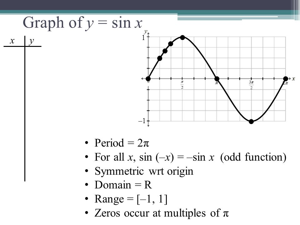 Graph of y = sin x Period = 2π