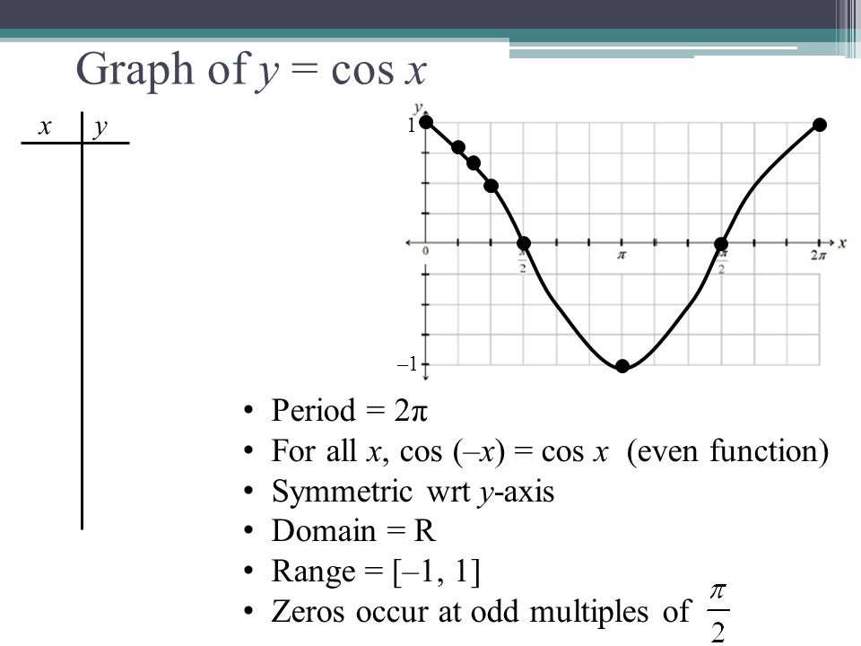 4.1 Graphs of the Sine & Cosine Functions - ppt download