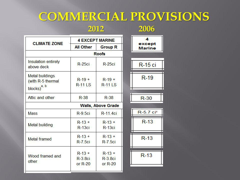 COMMERCIAL PROVISIONS