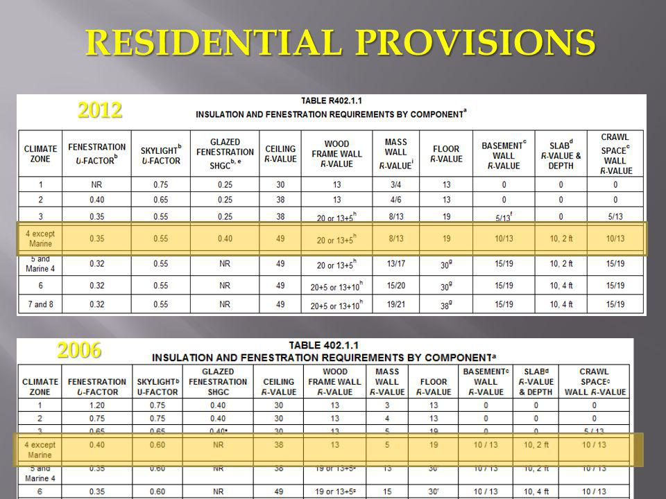 RESIDENTIAL PROVISIONS