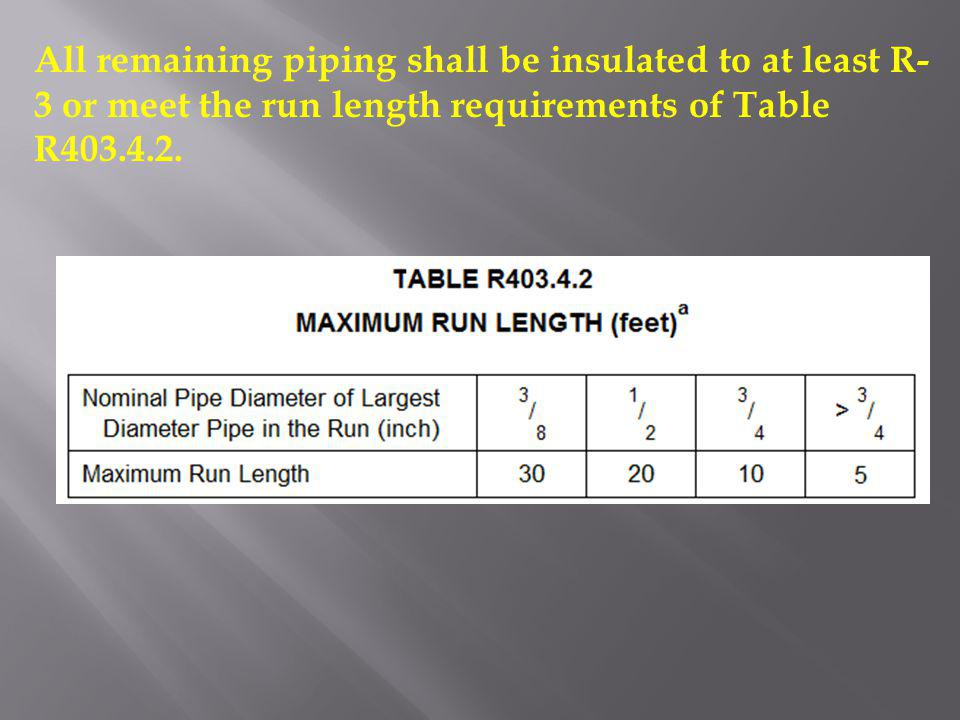 All remaining piping shall be insulated to at least R-3 or meet the run length requirements of Table R403.4.2.