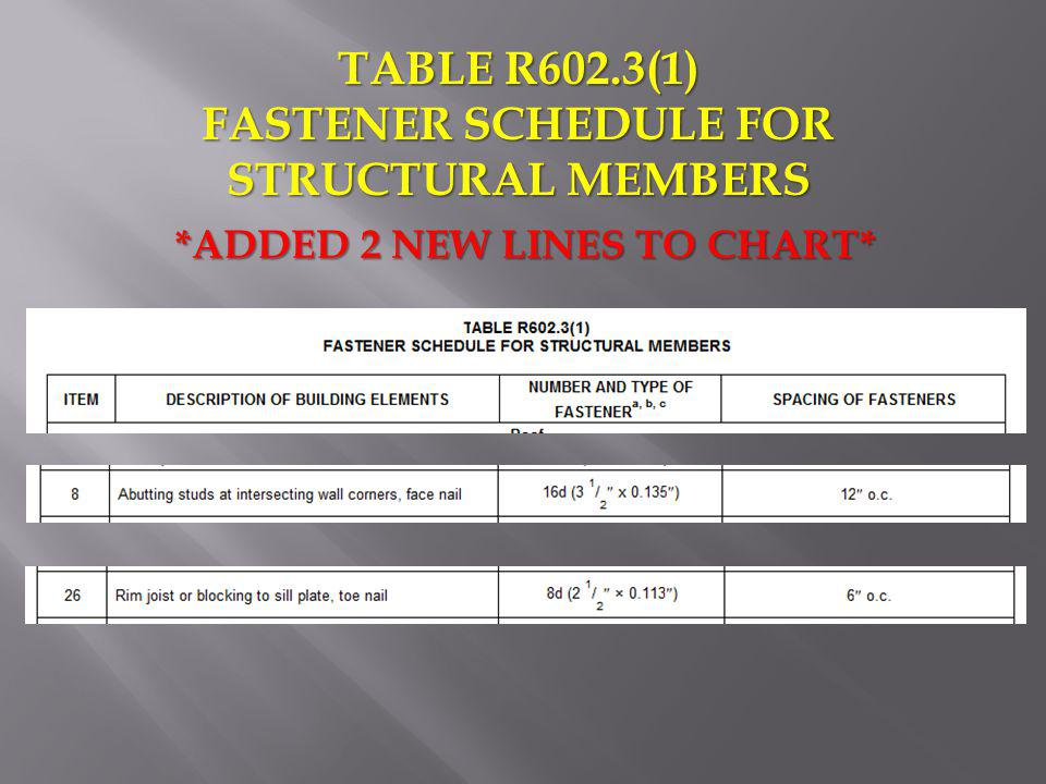 FASTENER SCHEDULE FOR STRUCTURAL MEMBERS *ADDED 2 NEW LINES TO CHART*