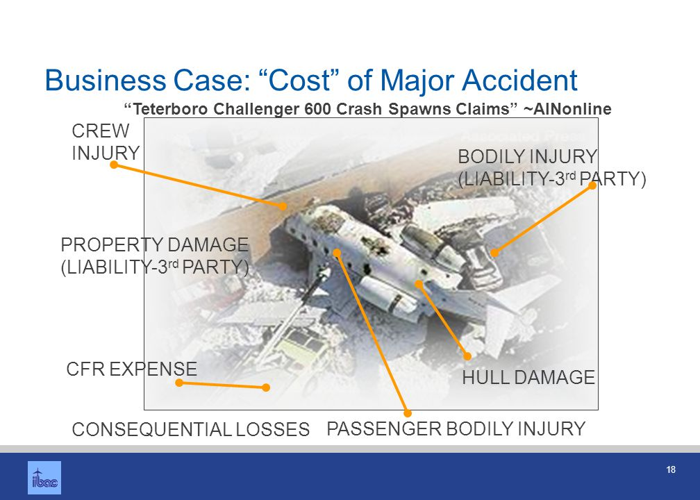 Business Case: Cost of Staff Injury