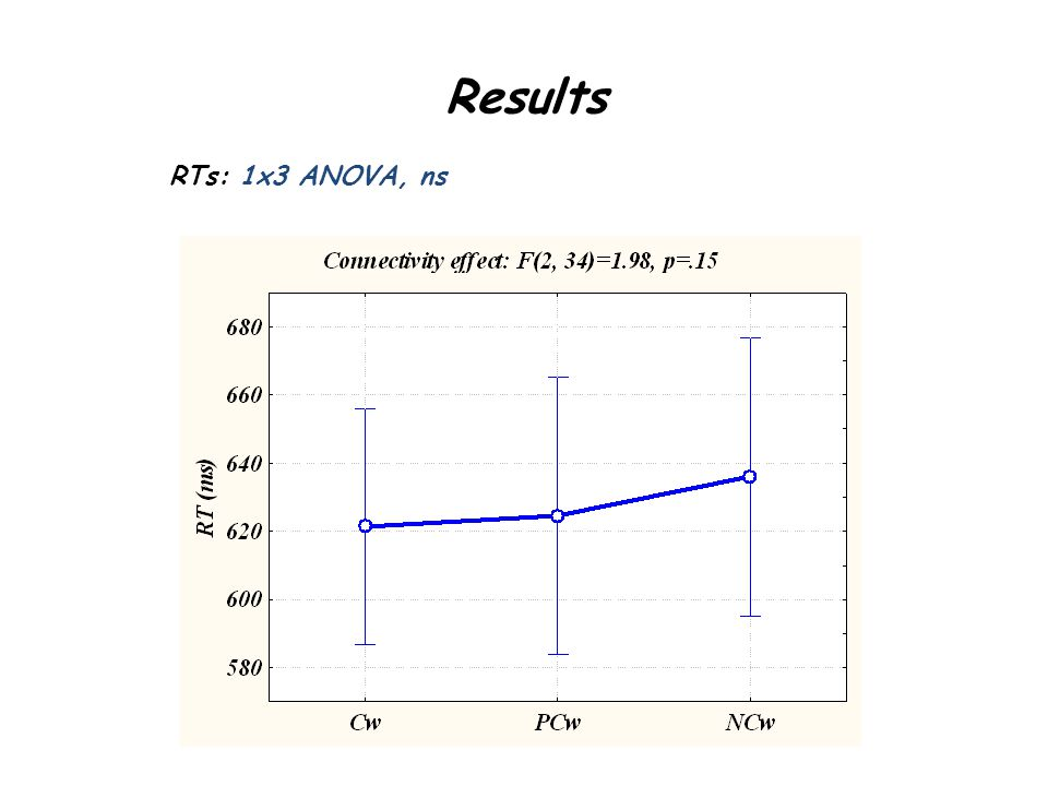 Results RTs: 1x3 ANOVA, ns