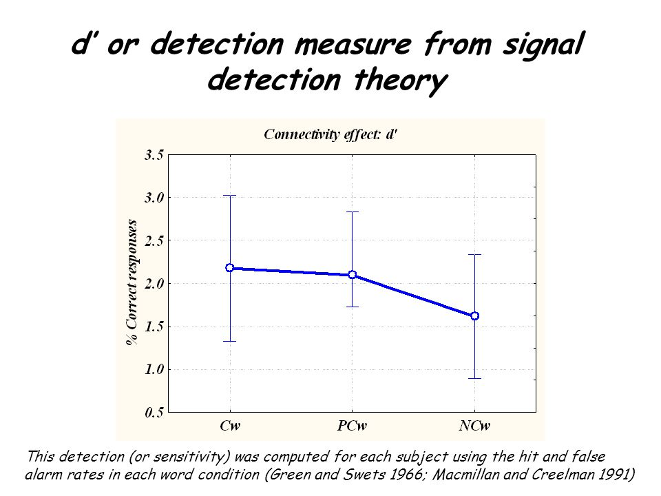 d' or detection measure from signal detection theory