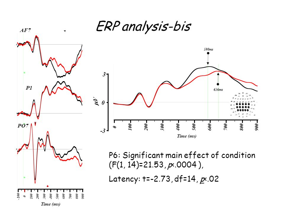 ERP analysis-bis 100. 200. 300. 400. 500. 600. 700. 800. 900. -100. Time (ms) AF7. P1. PO7.