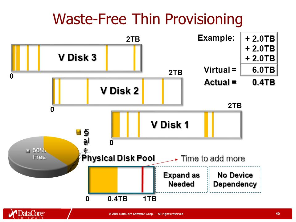 Waste-Free Thin Provisioning