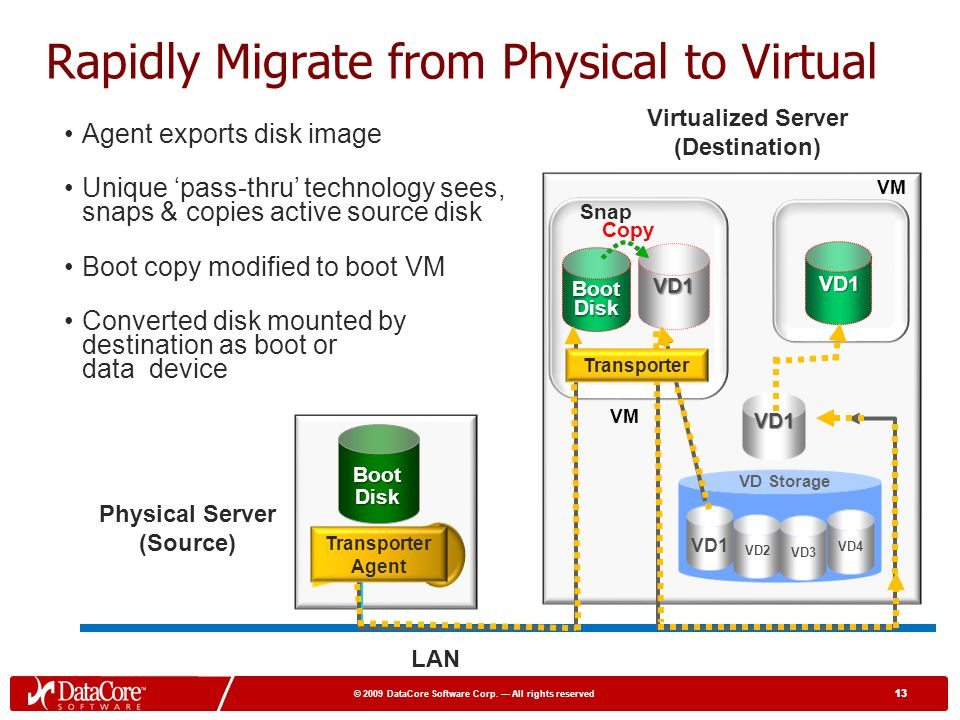 Rapidly Migrate from Physical to Virtual