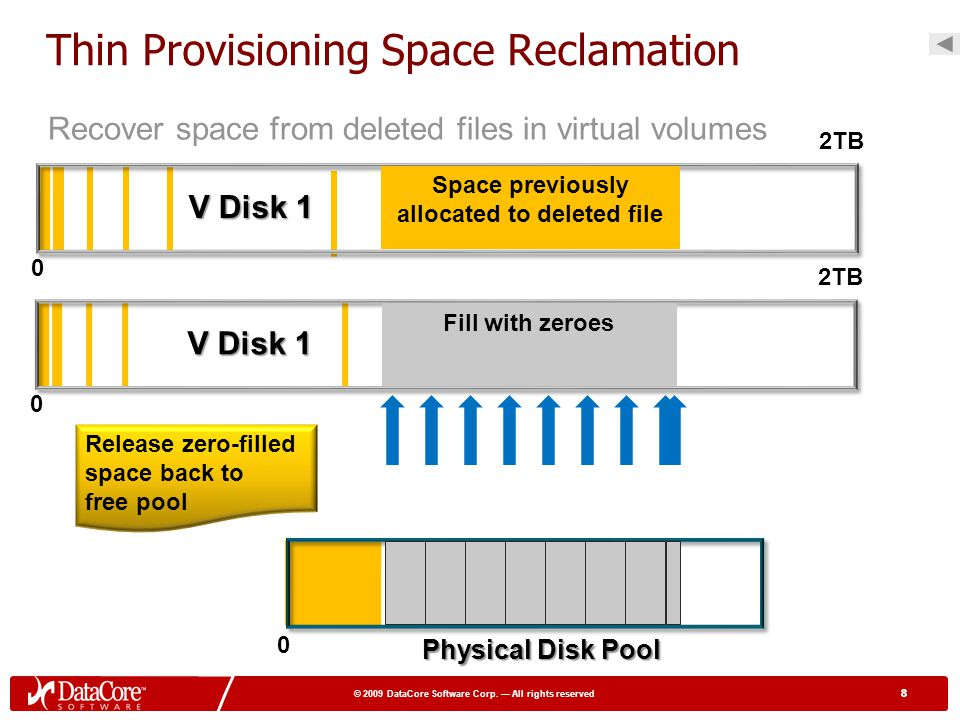 Thin Provisioning Space Reclamation