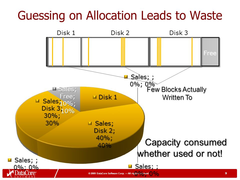 Guessing on Allocation Leads to Waste