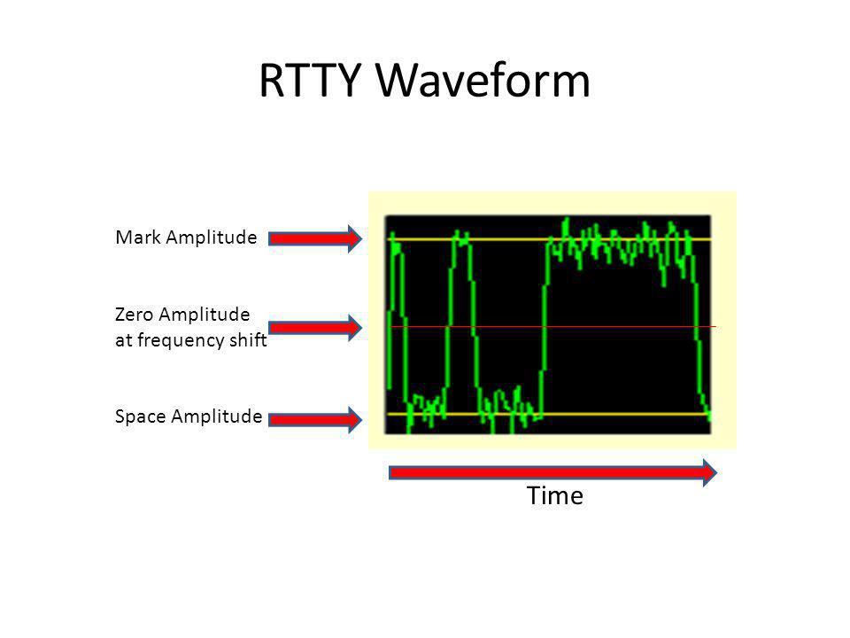 RTTY Waveform Time Mark Amplitude Zero Amplitude at frequency shift