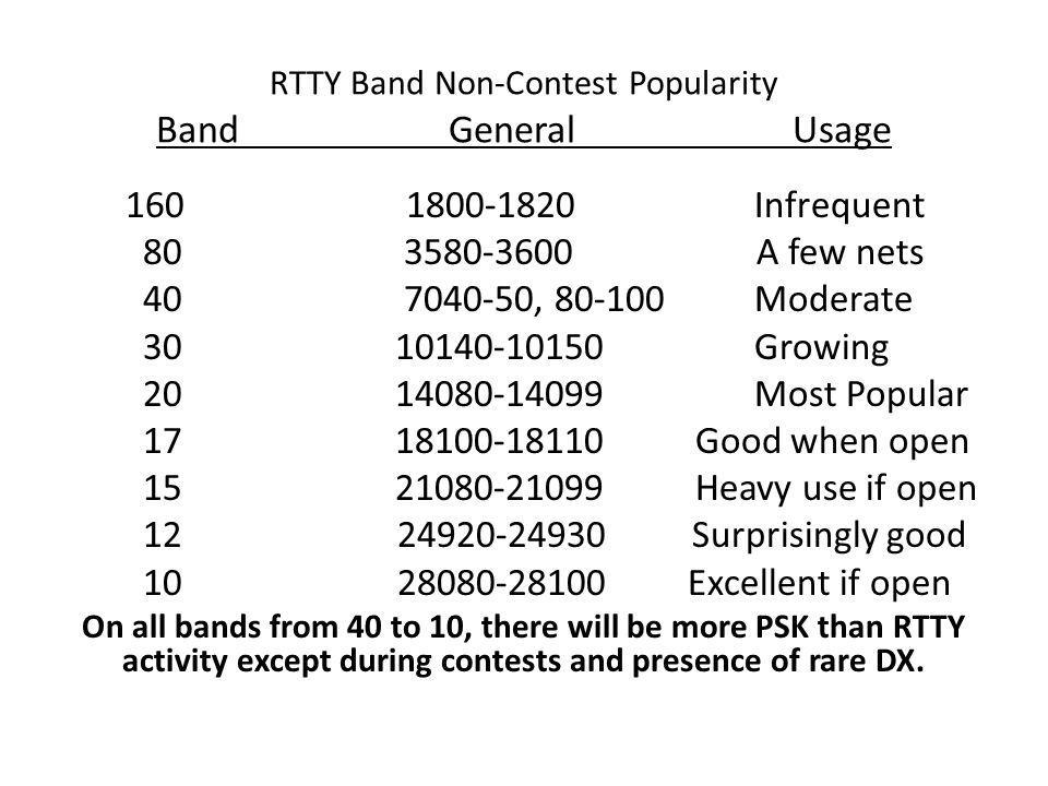 RTTY Band Non-Contest Popularity Band General Usage