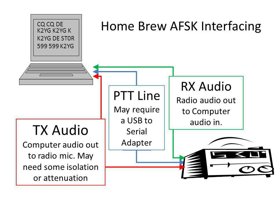 Home Brew AFSK Interfacing