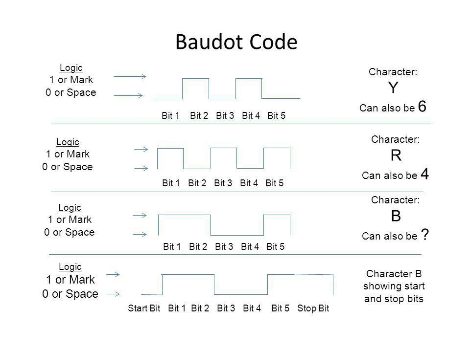 Character B showing start and stop bits