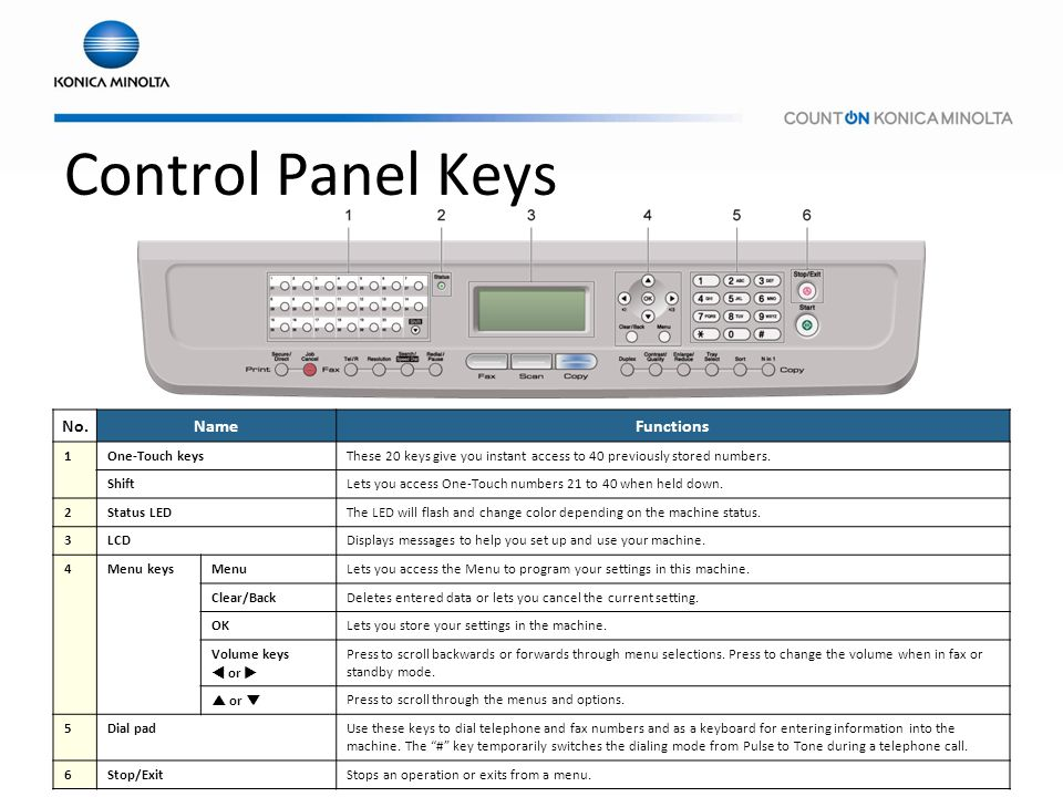 Control Panel Keys No. Name Functions 1 One-Touch keys