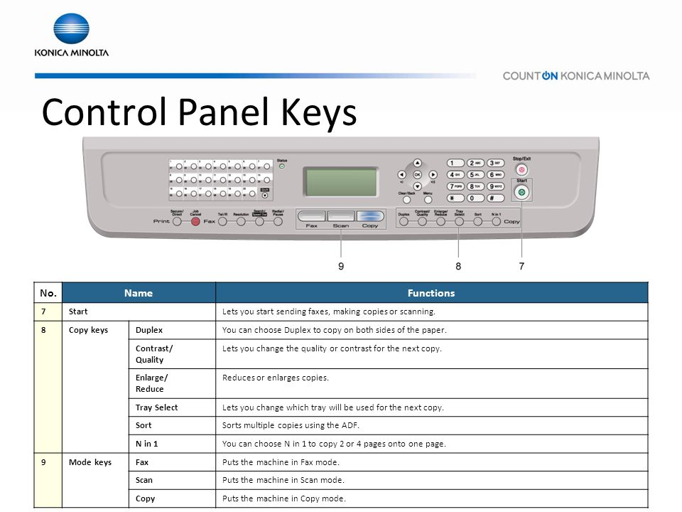 Control Panel Keys No. Name Functions 7 Start