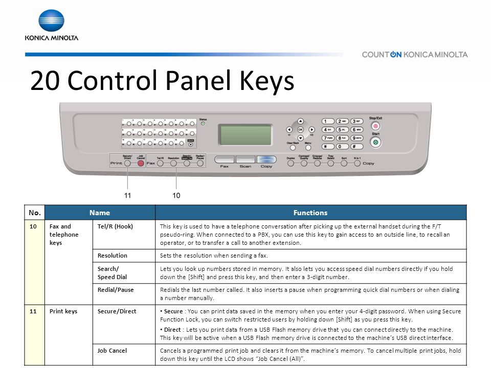 20 Control Panel Keys No. Name Functions 10 Fax and telephone keys
