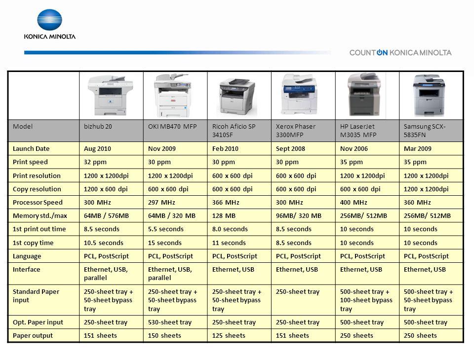 Model bizhub 20. OKI MB470 MFP. Ricoh Aficio SP 3410SF. Xerox Phaser 3300MFP. HP LaserJet M3035 MFP.