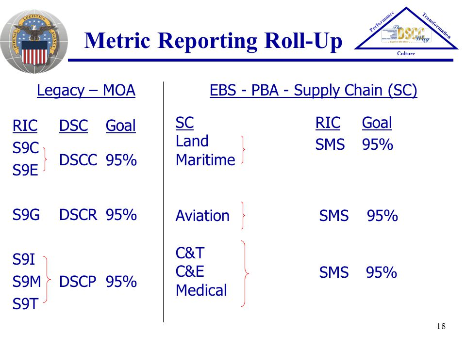 Metric Reporting Roll-Up