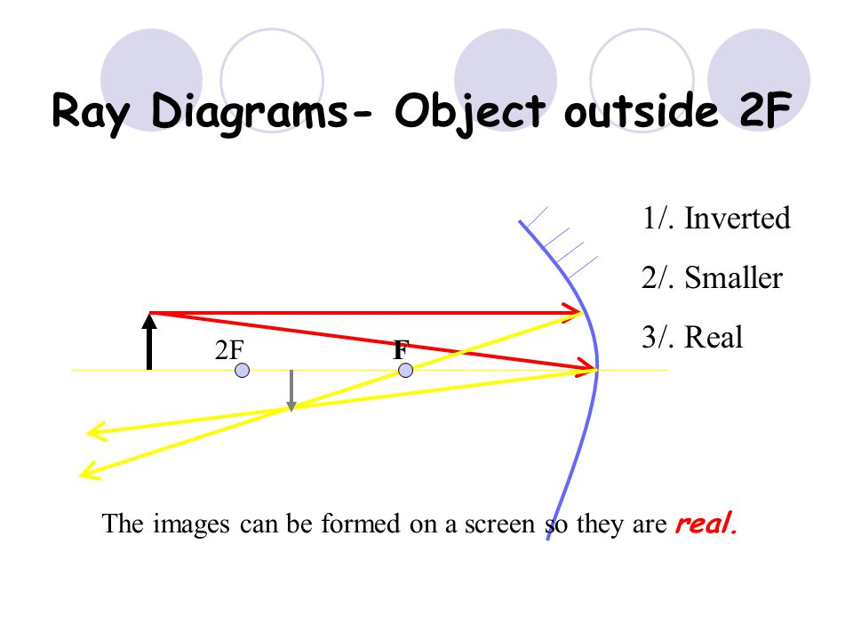 Ray Diagrams- Object outside 2F