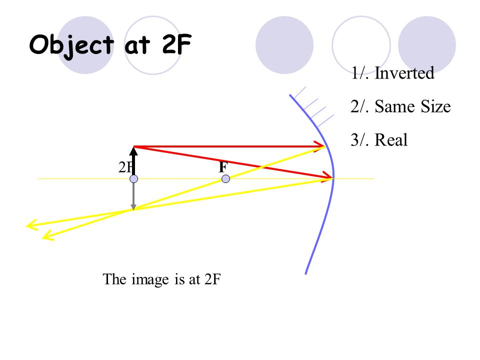 Object at 2F 1/. Inverted 2/. Same Size 3/. Real F 2F