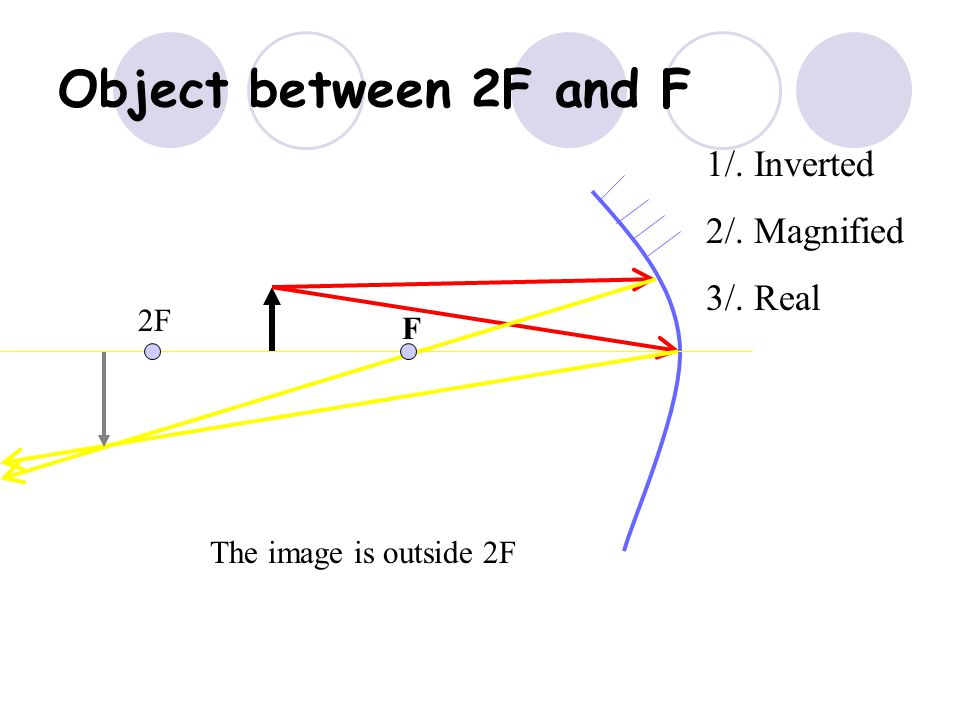 Object between 2F and F 1/. Inverted 2/. Magnified 3/. Real 2F F