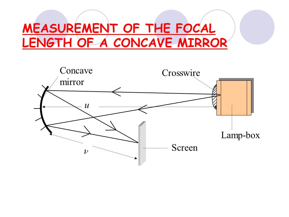 MEASUREMENT OF THE FOCAL LENGTH OF A CONCAVE MIRROR