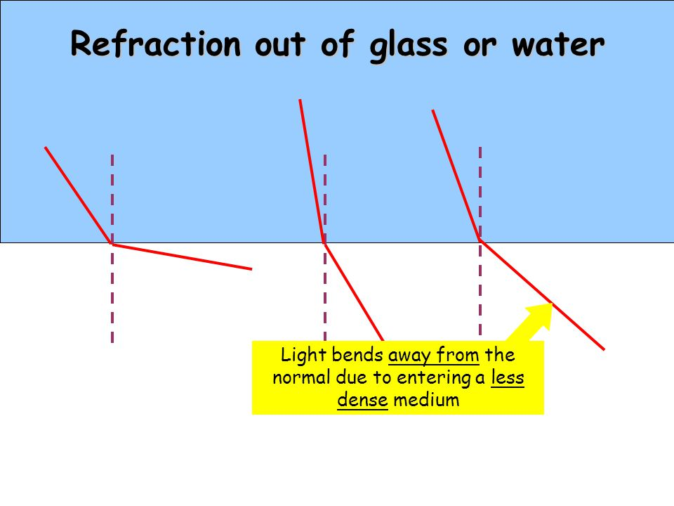 Refraction out of glass or water
