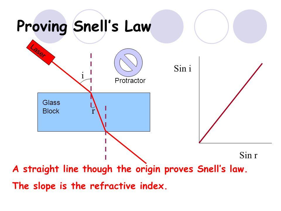 Proving Snell's Law Sin i i r Sin r