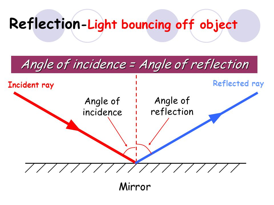 Reflection-Light bouncing off object