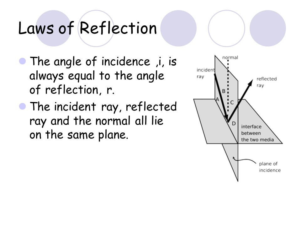 Laws of Reflection The angle of incidence ,i, is always equal to the angle of reflection, r.